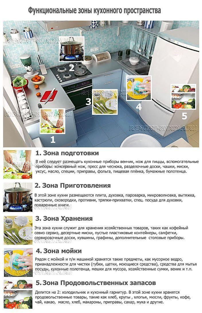 функциональные зоны кухни