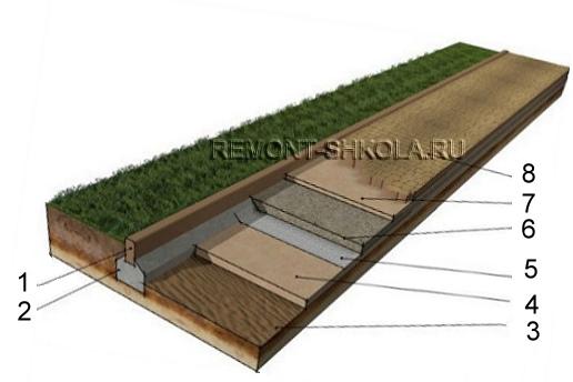 Схема пешеходной дорожки для сада с применением геотекстиля