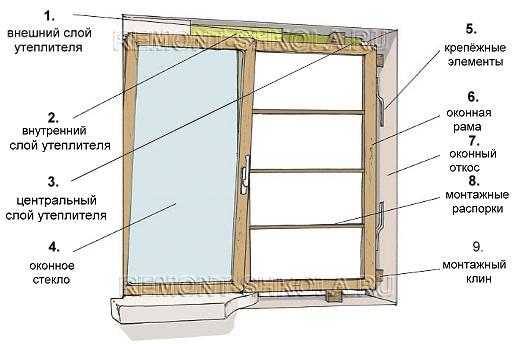 Основная часть окна и компоненты, используемые в сборке